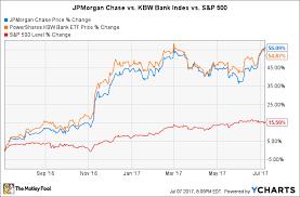 jp morgan stock chart is jpmorgan chase stock a buy in july the motley fool