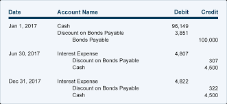 amortizing bond discount amortizing bond discount using the effective interest rate method