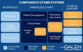 Ehr Insider The Perfect Emr Application The Galen