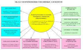 Перспективы использования водорода в энергетике Реферат страница  Топливные элементы