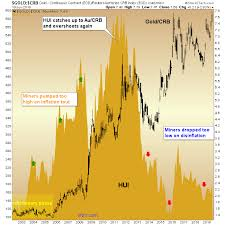 Gold Stock Index Chart Gary Tanashian Blog Gold Miners Waiting On This Chart