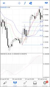 Iphone Chart Chart Metatrader 5 Iphone Ipad Help