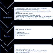 1 Communication Strategy Flowchart Download Scientific