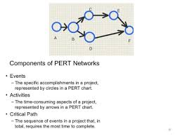 Pert Cpm Project Management Tools