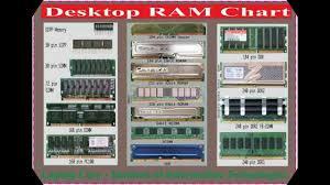 Cpu Socket And Ram Chart Laptop Chip Level Repairing Course In Nepal Delhi Bihar Call 8010708080