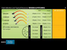 Timeless Hybrid Distances Hybrid Distances Hybrid Golf Club