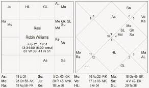 Vedic Astrology Consultancy Research Robin Williams