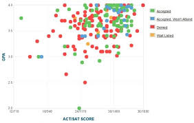 west point gpa sat scores and act scores west point gpa sat and act data for admission