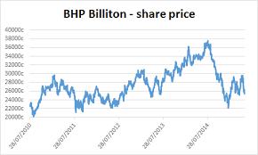 About The Company Bhp Billiton Plc Jse Bil