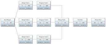 Pert Chart Gantt Chart Projects Chart