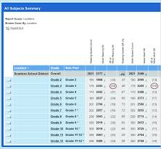 Performance Series Performance Series Scores Quick