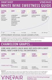 Wine Guide Chart Cheat Sheet White Wine Sweetness Chart Guide Vinepair
