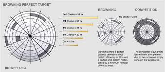Browning Choke Tubes Chart Shotgunworld Com Browning Ds Choke Tube Constrictions In