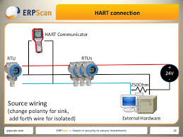 hart as an attack vector from current loop to application layer hart connection