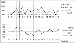 Xmr Chart Formula Xmr Chart For Organization A Download Scientific Diagram