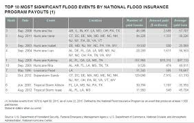 fema flood insurance quote simple fema flood insurance quote simple fema flood insurance rates zone