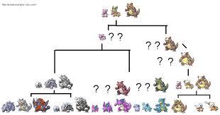 Pokemon Emerald Aron Evolution Chart Www Bedowntowndaytona Com