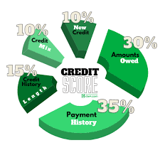 For example, if you make all (4) … apr 14, 2021 — use your credit card. 5 Sneaky Ways To Improve Your Credit Score Clark Howard