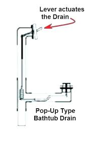 kohler bath drain stopper tub drain bathtub drain bathtub drain stopper replacement removal kohler bathtub drain