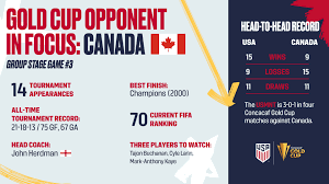 2021 Concacaf Gold Cup: USA vs. Canada ...