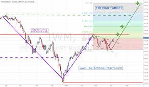 Tna Tradingview