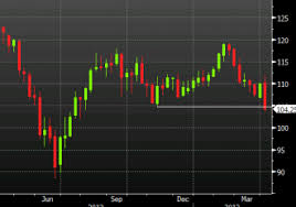 Brent Crude Oil Posts Biggest Weekly Loss Since September