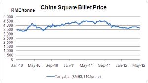 Billet Custeel Net China Steel Raw Materials Non