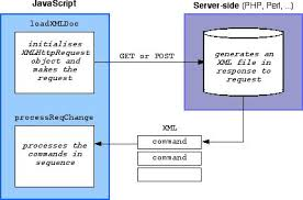 web services using xmlhttprequest  ajax   lt  javascript   the art of webcontrol flow diagram
