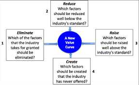 Four Actions Framework Are You Delivering Services Or Are You Providing Value