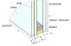 glazing curtain wall example of a typical igu modular unit cross sectional detail
