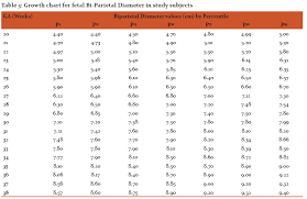 Bpd Fl Ac Hc Chart In Cm International Journal Of Current Research And Review Ijcrr