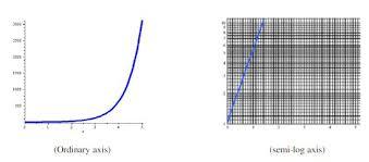 Semi Log And Log Log Graphs Nool