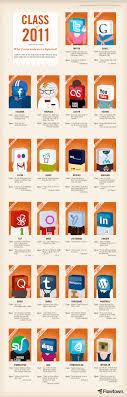 High School Hierarchy Google Search Social Media Site