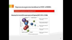 дипломная презентация по повышению конкурентоспособности  дипломная презентация по повышению конкурентоспособности
