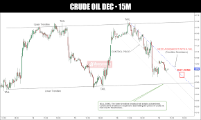 Mcx Crude Oil Chart Mcx Crude Oil Dec Intraday Trading Calls With 15 Min Chart