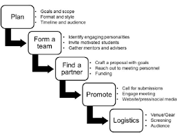 A Basic Flow Chart Of The Process And Guidelines For
