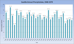 Yearly Rainfall Chart Rain Stats Seattle Weather Blog