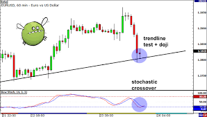 Multiple Forex Charts Live How To Use Multiple Time Frame Analysis To Find Better Entry