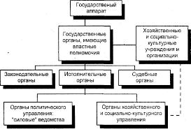 Государственная власть ее свойства и форма осуществления  Государственная власть ее свойства и форма осуществления Курсовая работа
