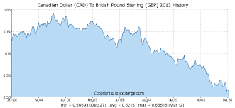 Cad To Gbp Chart Canadian Dollar Cad To British Pound Sterling Gbp On 18