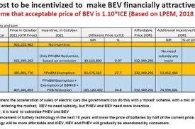 Realisasi pajak nol persen untuk kendaraan baru disahkan, penjualan mobil sedan pasti akan terdongkrak karena harganya semakin murah di bawah 200 juta. 6d6cnfdbemjncm