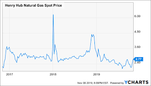 Dow Chemical Stock Price History Chart Dows Reformulation Attractive For Dividend Hunters Dow