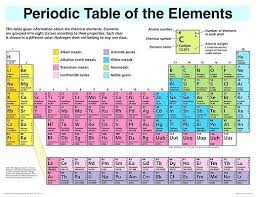 Free Periodic Table Poster Periodic Table Poster Websk Club