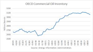 World Oil Inventory Chart The Oil Imbroglio