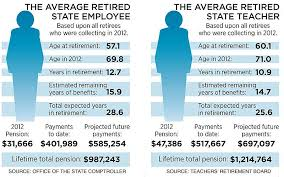 Ct Teacher Pension Chart The Day A Financial Time Bomb State Pension System Is