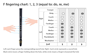 Finger Chart For Saxophone Tenor Sax Fingering Chart Awesome