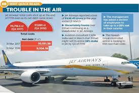 Jet Airways Facing Turbulence Revives Stake Sale Talks