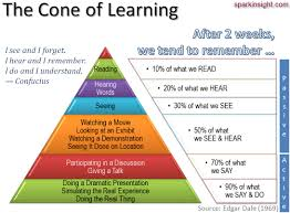essay on learning theories educational jokes essay about learning  educational jokes dale pyramid dale pyramid
