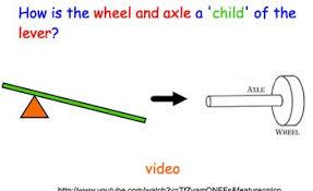 Wheel Axle Simple Machines Lesson Presentation Activities videos