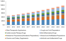 Acg Capsule Size Chart Empty Capsules Market Size Share Global Industry Report
